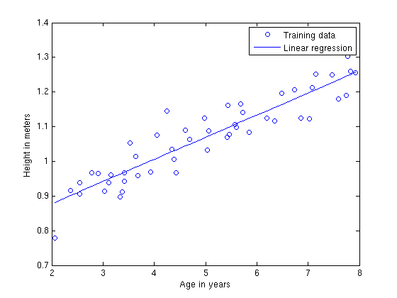 regression in machine learning